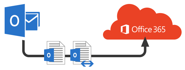 How Do I Convert an OST to a PST in Office 365